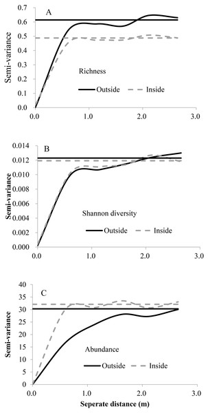 Variograms of species richness, Shannon diversity and abundance outside and inside the fence.