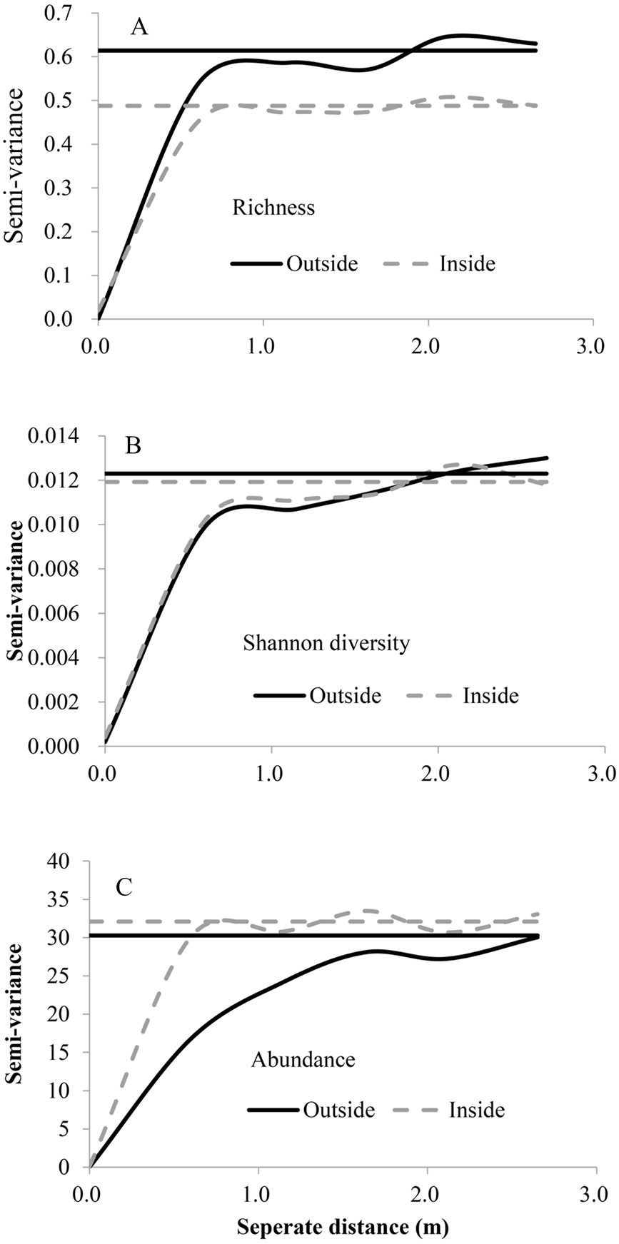 an experiment on species diversity and richness in stagnant wetland and flowing open channel Species diversity was higher at hainberg due to the greater diversity of wetland habitats riparian species are alternatively part of the aquatic zone and part of the wetland system as water levels change forming an important water-wetland ecotone.