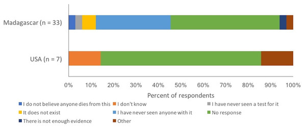 Reasons provided by respondents as to why they felt that HIV/AIDS was not a real disease.