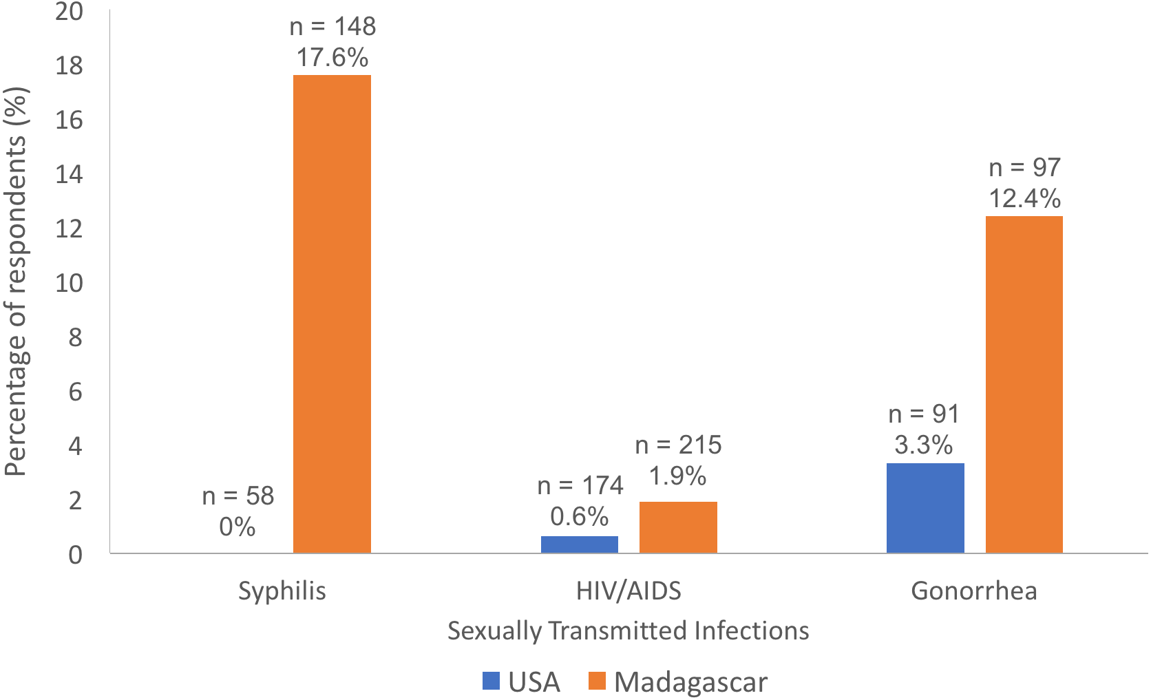 National sexually transmissible infections strategy 2019
