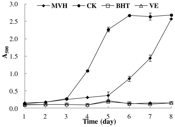 Lipid peroxidation inhibition activity of MVH. mackerel viscera.