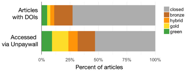 Percent of articles by OA status, Crossref-DOIs sample vs Unpaywall-DOIs sample.