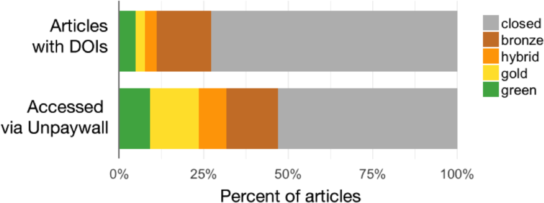 The state of OA: a large-scale analysis of the prevalence and impact