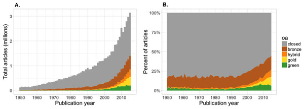 Number of articles (A) and proportion of articles (B) with OA copies, estimated based on a random sample of 100,000 articles with Crossref DOIs.