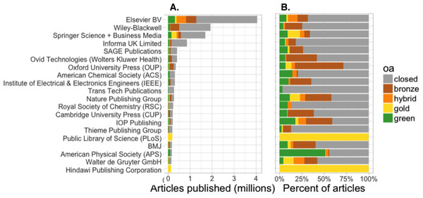 Number (A) and proportion (B) of articles with OA copies, by publisher, for the 20 most prolific publishers. Based on sample of 27,894 Crossref DOI-assigned articles published between 2009–2015.