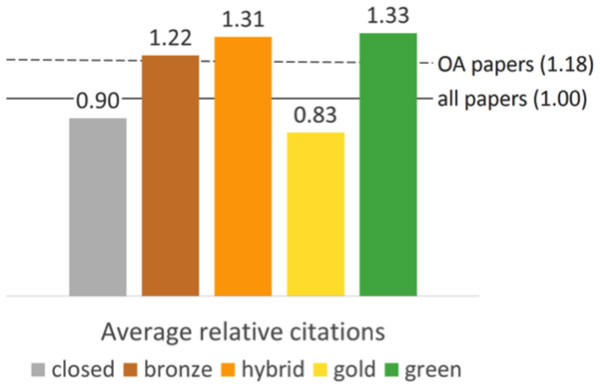 Average relative citations of different access types of a random sample of WoS articles and reviews with a DOI published between 2009 and 2015.