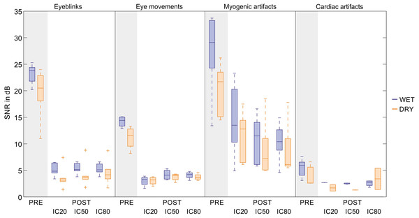 Descriptive statistics of the average SNR of EEG signals before and after artifact removal.