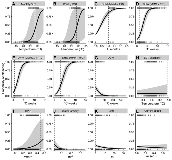 Relationships between environmental variables and observed and predicted coral bleaching, obtained with univariate generalized linear models.