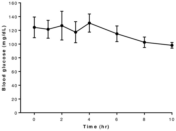 Relationship between blood glucose concentration and time after oral administration of 75 mcg/kg glyburide at time 0; bars indicate standard error of the mean (s.e.m.).