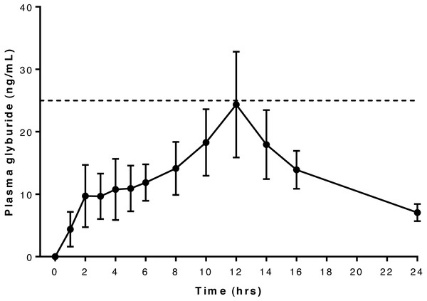 Relationship between serum glyburide concentration and time after oral administration of 75 mcg/kg glyburide at time 0; bars indicate s.e.m.