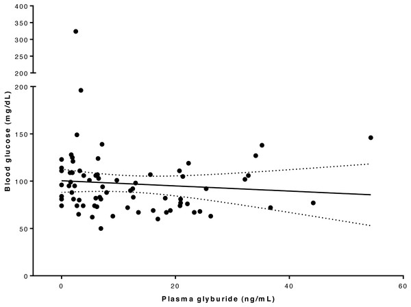 Relationship between blood glucose and serum glyburide concentrations.