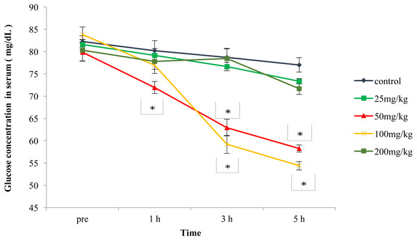 Effects of the aqueous leaf extract of P. suberosa (25, 50, 100 and 200 mg/kg) or control (distilled water) on fasting blood glucose levels (mg/dL).