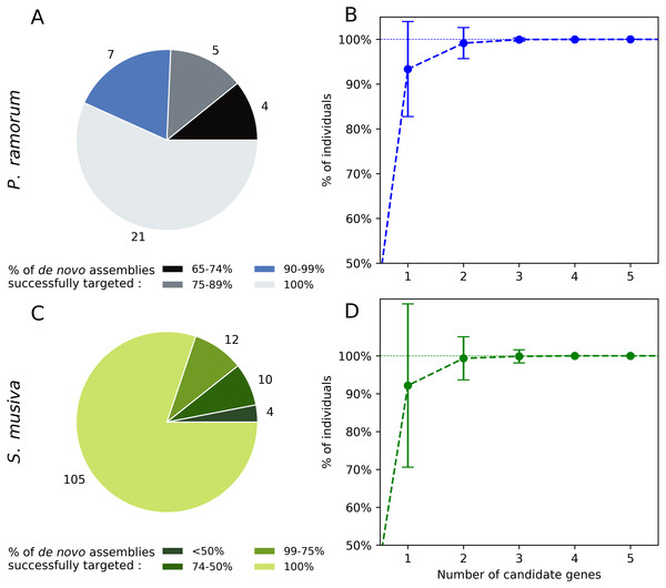 In silico screening for intra-taxon variation in Phytophthora ramorum (A and B) and Sphaerulina musiva (C and D).