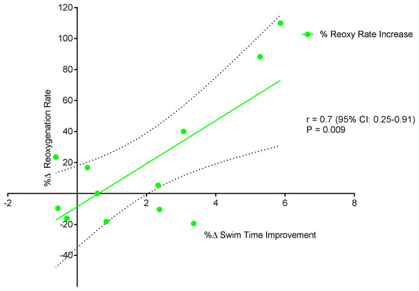 Significant positive relationship between %Δ reoxygenation rate increase and %Δ swim time improvement.