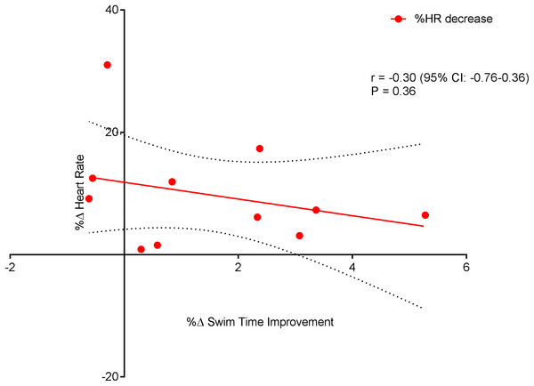 Non-significant negative correlation between %Δ heart rate decrease and %Δ swim time improvement.