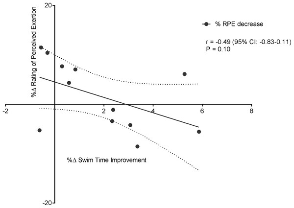 Non-significant negative correlation between %Δ rating of perceived exertion decrease and %Δ swim time improvement.