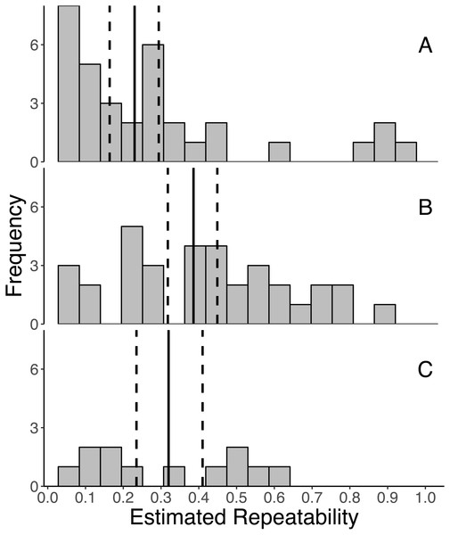 Frequency distributions of all estimates of repeatabilities of (A) initial, (B) response, and (C) integrated glucocorticoid (GC) measures included in the meta-analyses.