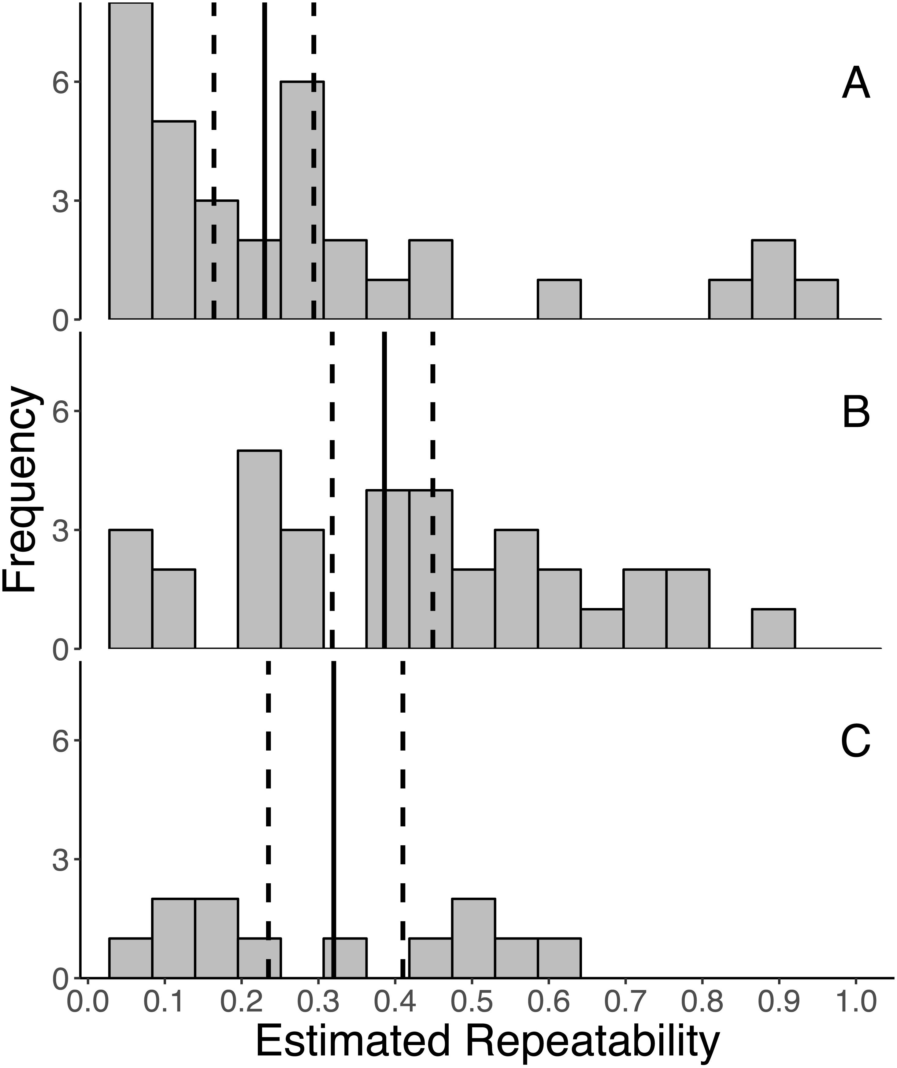 Repeatability of glucocorticoid hormones in vertebrates: a meta
