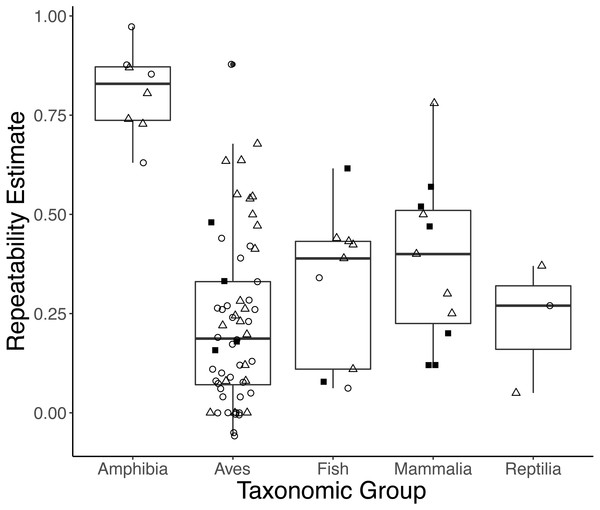 Boxplots showing variation in the average repeatability of all glucocorticoid (GC) measures across taxonomic classes (data are jittered along x-axis for ease of interpretation).