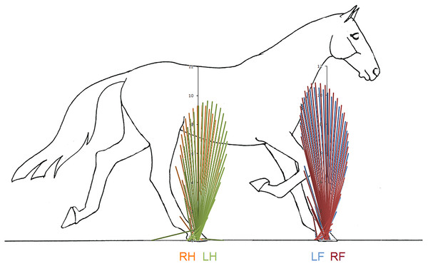Force vector diagrams overlaid for contralateral limbs of horse 10 trotting overground.