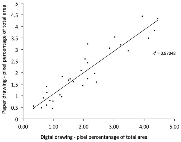 A strong linear correlation in pain area between paper and digital pain drawings.