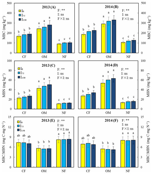 Effects of different treatments on microbial biomass carbon (MBC), microbial biomass nitrogen (MBN), and the MBC: MBN ratio in 2013 and 2014.