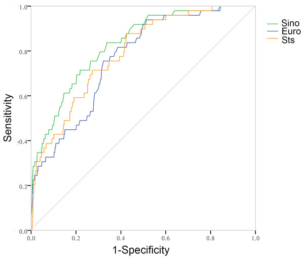 The receiver operating characteristic curves of three risk evaluation systems in total patients.