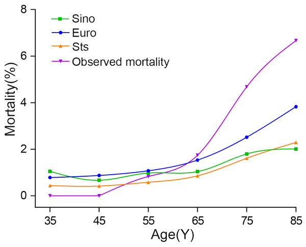 Plots of observed and expected mortality rates of the three systems by age distribution.