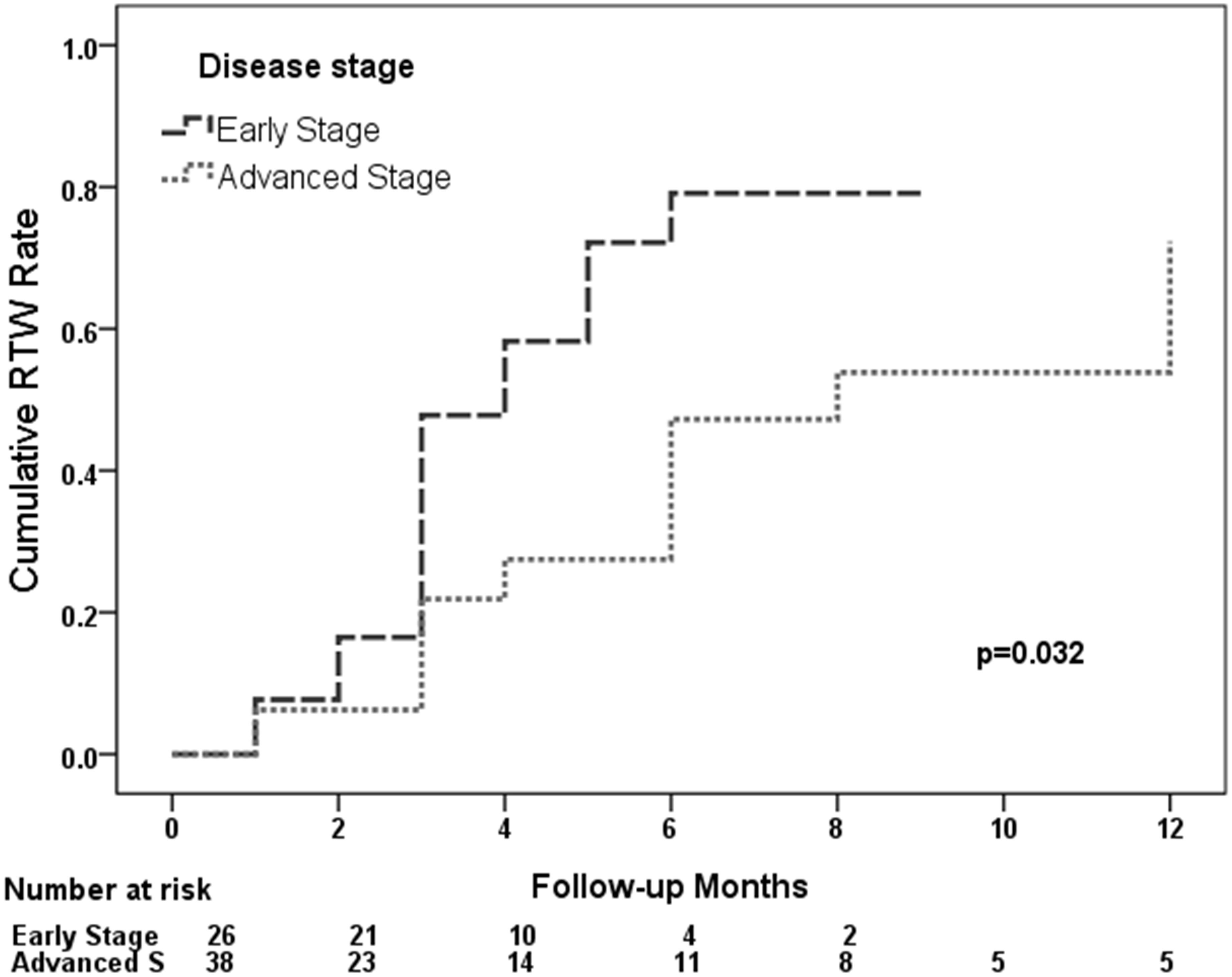 86842baf0b45 Functional outcomes and quality of life after a 6-month early ...