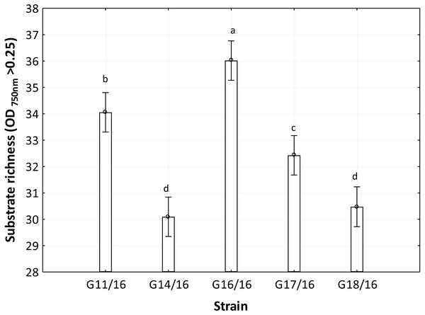 Functional diversity of Petriella setifera strains explained by the substrate richness (R) index.