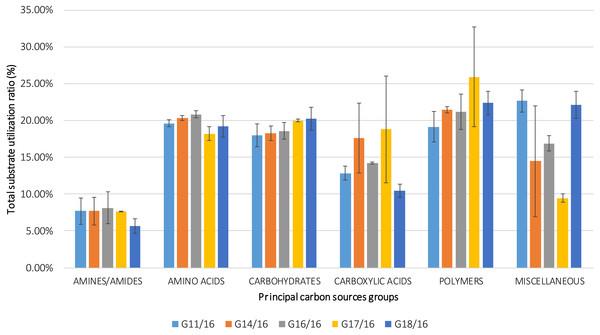 Percentage of total carbon source utilization for Petriella setifera strains.