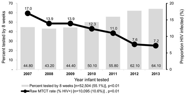 Trends in HIV diagnosis and raw MTCT among infants in Western Kenya, 2007–2013.
