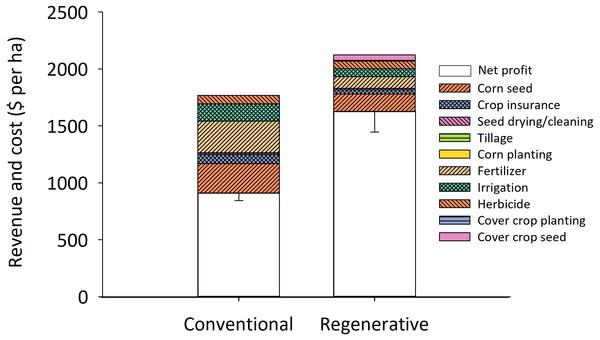 Regenerative corn fields generate nearly twice the profit of conventionally managed corn fields.