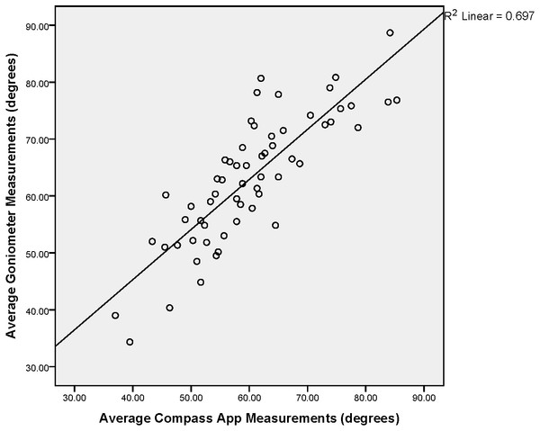 Scatterplot Showing Relationship between iPhone® Compass app and Goniometer for thoracic rotation ROM.