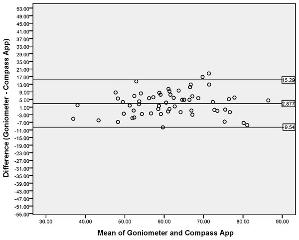 Bland–Altman Plot indicating mean difference and 95% limits of agreement between measurements from the iPhone® Compass app and Goniometer for thoracic rotation (°).