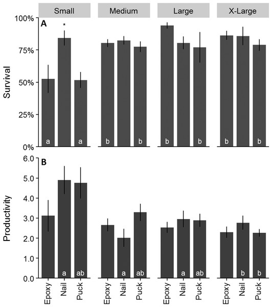 Survival and productivity of outplanted Acropora cervicornis colonies after one year.