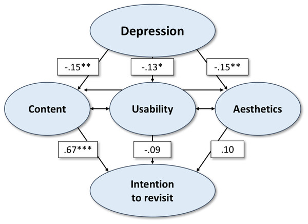 Structural equation model showing significant relationships between the variables of interest in Study 1 (main website presenting information on depression).