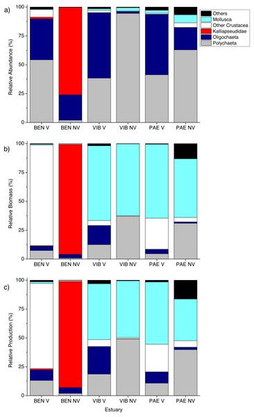 Relative macrofaunal abundance, biomass and production.
