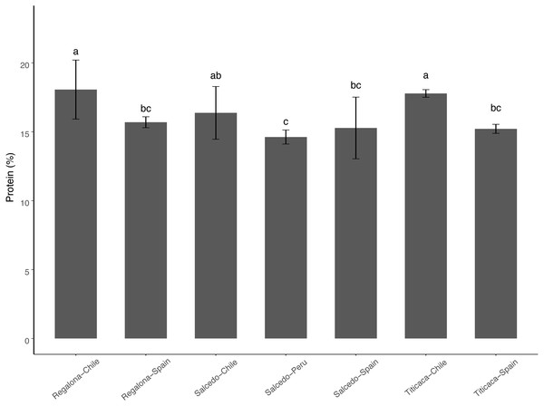 Total Protein content of C. quinoa seeds.