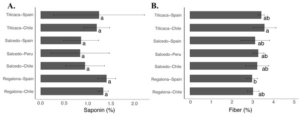 Saponin and fiber contents of C. quinoa seeds from three cultivars grown at three different locations.