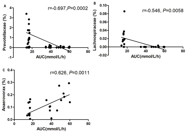 Correlation analysis between relative abundance (%) of gut bacteria and blood glucose response to glucose load.