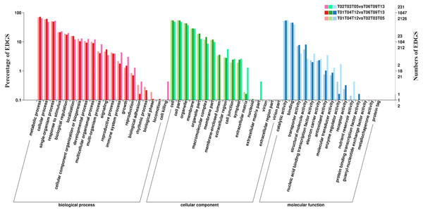 GO functional classifications of DEGs identified from comparisons among different groups during floating leaf development.