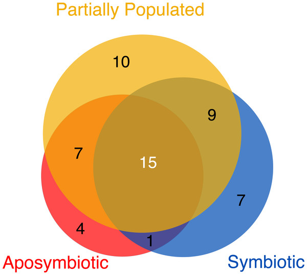 Viromes associated with aposymbiotic, partially populated, and fully symbiotic Aiptasia.