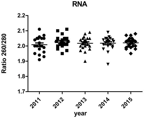 Ratio 260/280 of RNA samples.