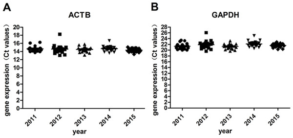Gene expression levels under different storage durations.