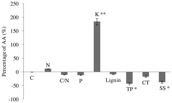 Leaf chemistry changes in G. biloba as affected by O3 concentration.