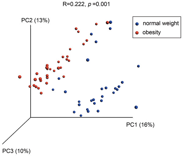 Differences in bacterial community structures of the salivary microbiome in people with obesity and normal weight controls.