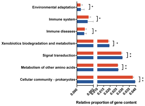 Predicted functional metagenomic changes in the saliva microbiota.