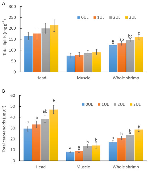 Total lipids and total carotenoid in shrimp fed experimental diets containing different inclusion levels of U. lactuca meal.