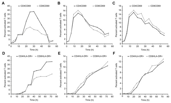 Kinetics of CD69 and HLA-DR expression in T cells after incubation with concanavalin A, β-actin, and/or GAPDH.